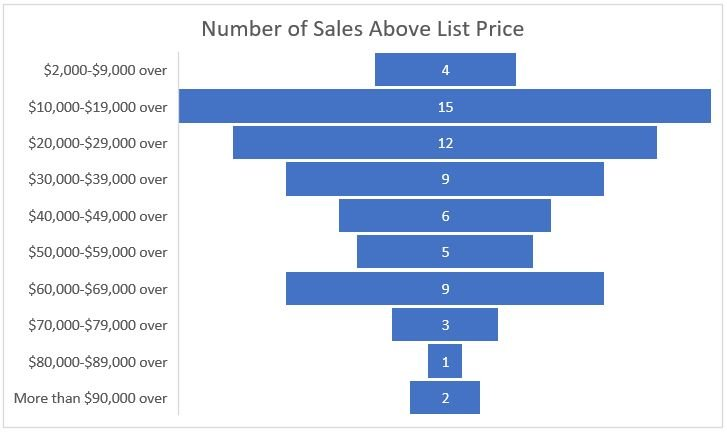 Chart showing occurrences of sales over asking price according to how MUCH over asking price they were